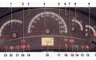 Панель приборов на автомобиле Лада Калина