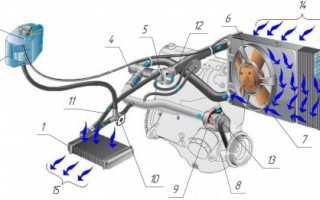 Система охлаждения ВАЗ 2110: принцип работы и замена ОЖ
