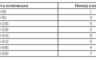 Инструкция по регулировке клапанов ВАЗ 2109