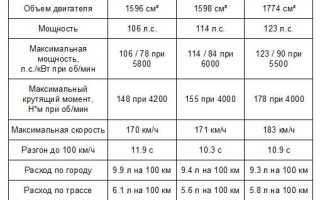 Технические характеристики новой Lada X-RAY