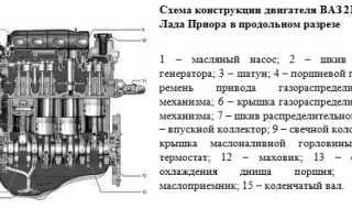 Двигатель Лада Приора 16 клапанов: устройство и расход
