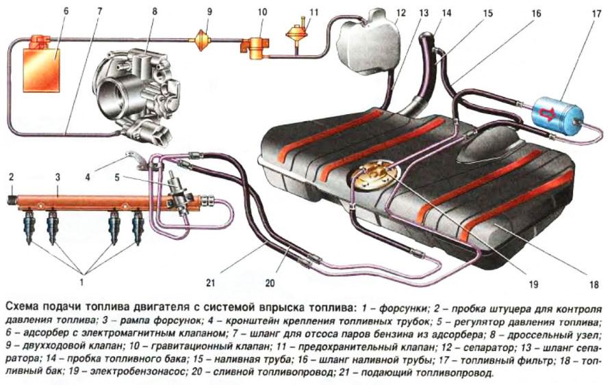 Схема устройства топливной системы ВАЗ