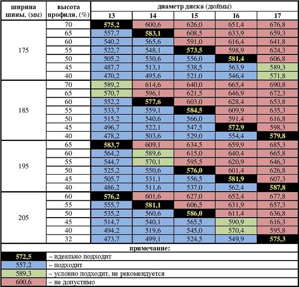 Таблица подбора дисков для Гранты