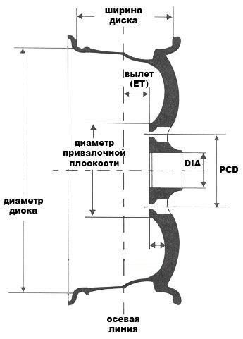 конструкция диска Лада Гранта