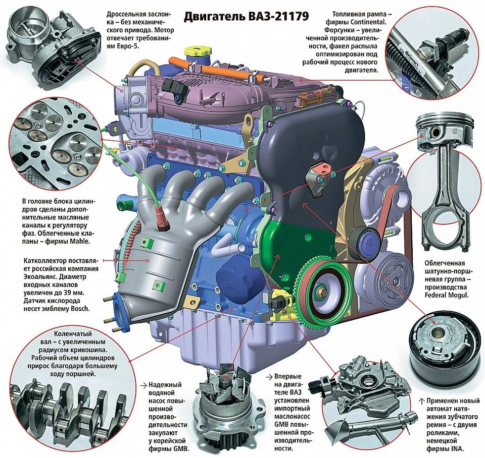 Двигатель 122л.с.