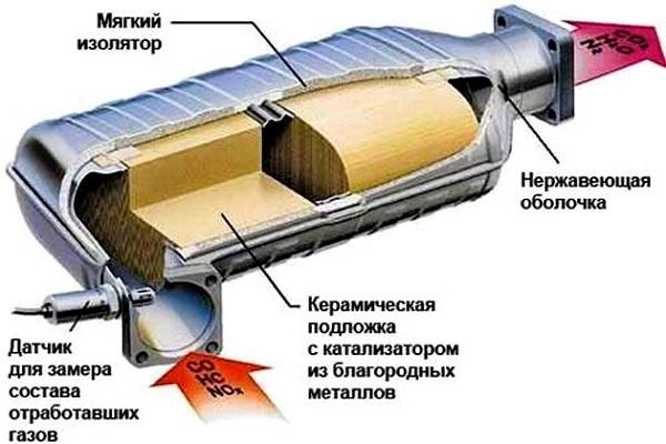 Внутренности катализатора ВАЗ