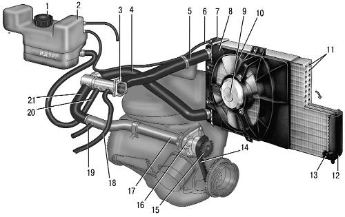 Основные компоненты ВАЗ 2110 системы охлаждения