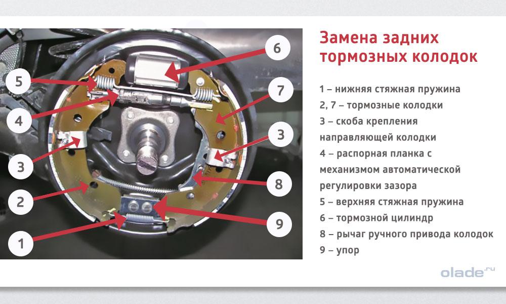 Замена задних тормозных колодок на Ладе Веста (фото 4)