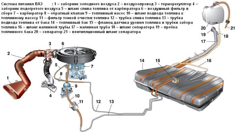 Топливная система ваз 2110 (фото 1)
